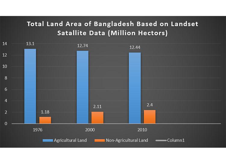 Figure 4: Total Land Area of Bangladesh